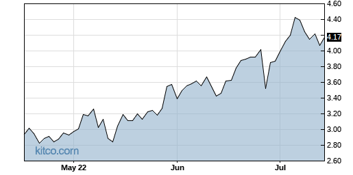 BPTH 3-Month Chart