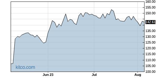 CELH 3-Month Chart