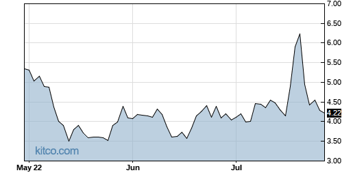 CLRB 3-Month Chart
