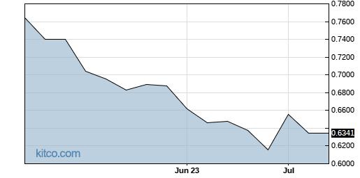 CRWOF 3-Month Chart