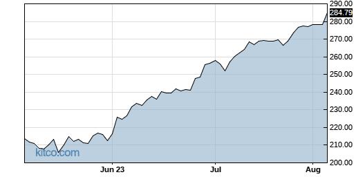 CSL 3-Month Chart