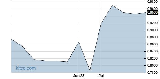 CWLPF 3-Month Chart