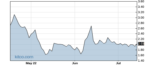 CYRN 3-Month Chart