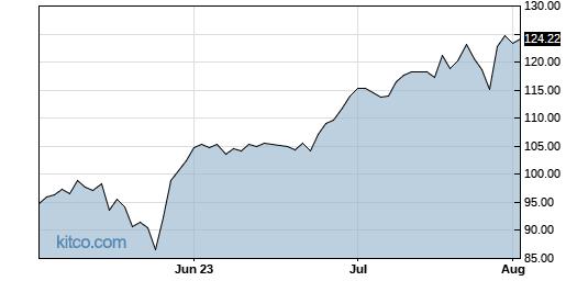 DLR 3-Month Chart