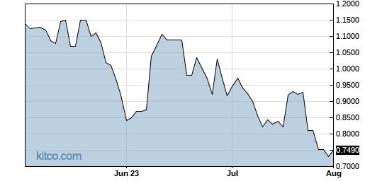 DTSS 3-Month Chart