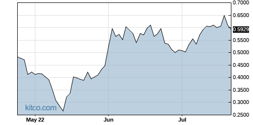 ECOR 3-Month Chart