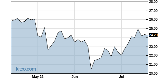 ELLO 3-Month Chart