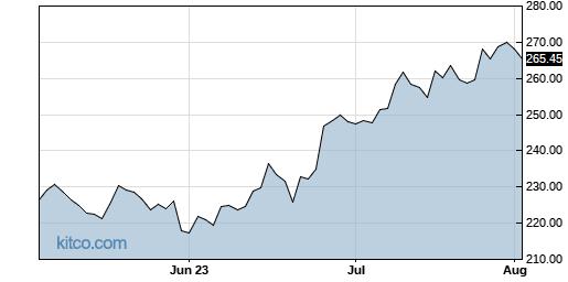 FDX 3-Month Chart