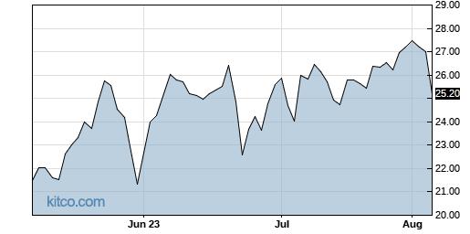 FET 3-Month Chart