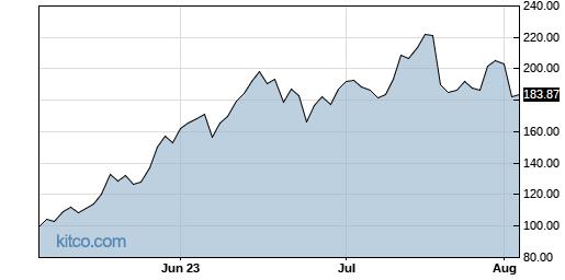 FNGU 3-Month Chart