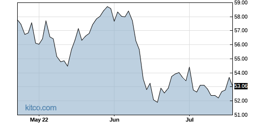 GII 3-Month Chart