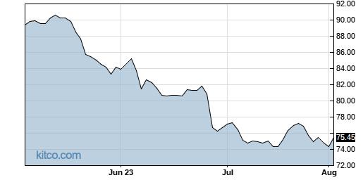 GIS 3-Month Chart