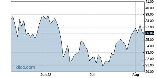 GM 3-Month Chart
