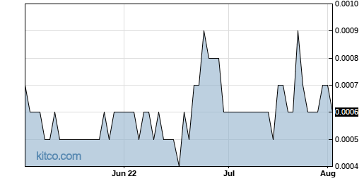 GRST 3-Month Chart
