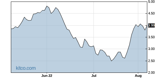 HLX 3-Month Chart