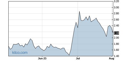 IMUX 3-Month Chart