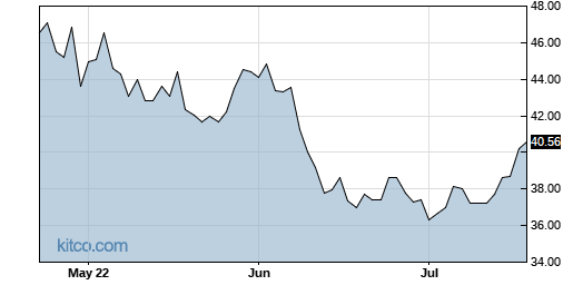 INTC 3-Month Chart