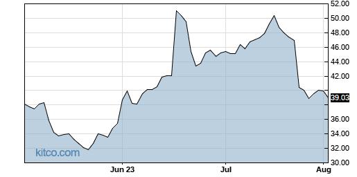IRBT 3-Month Chart
