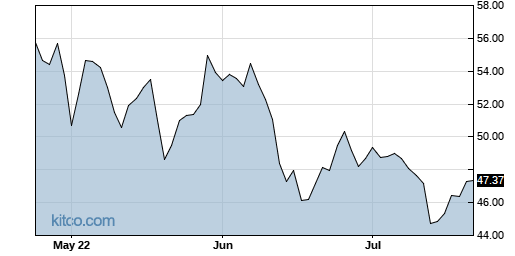 IRM 3-Month Chart