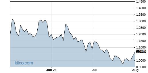 IVDA 3-Month Chart