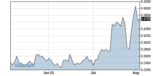 KIQ 3-Month Chart