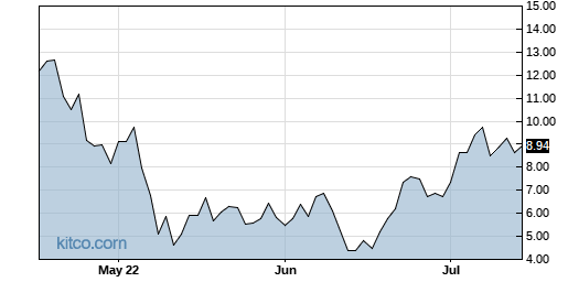 LABU 3-Month Chart