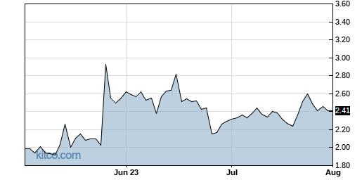 LEDS 3-Month Chart