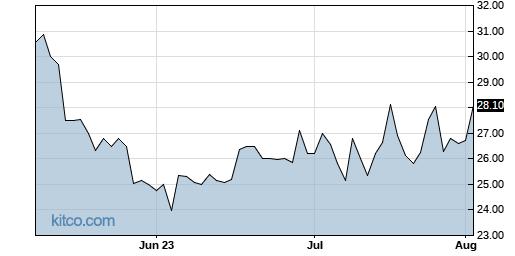 LIVE 3-Month Chart