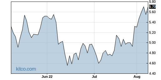 LWAY 3-Month Chart