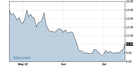 MAC 3-Month Chart