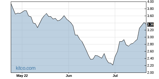 MESO 3-Month Chart