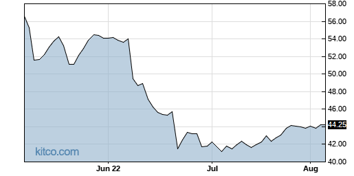 MO 3-Month Chart