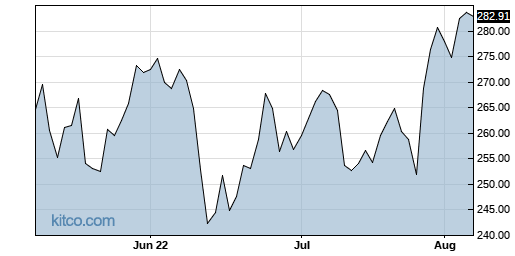 MSFT 3-Month Chart