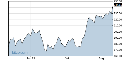 NFLX 3-Month Chart