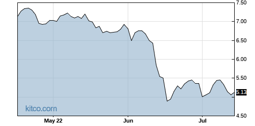 NHTC 3-Month Chart