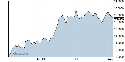 NINOY 3-Month Chart