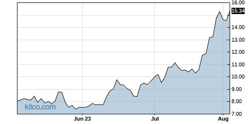 NIO 3-Month Chart