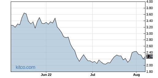 NM 3-Month Chart