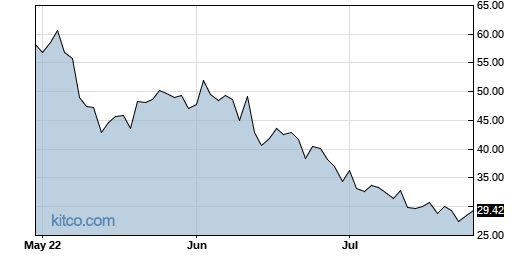 NUGT 3-Month Chart