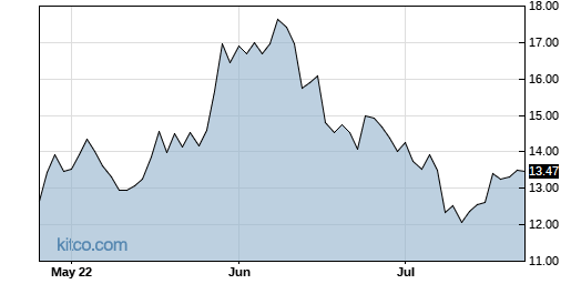 OI 3-Month Chart