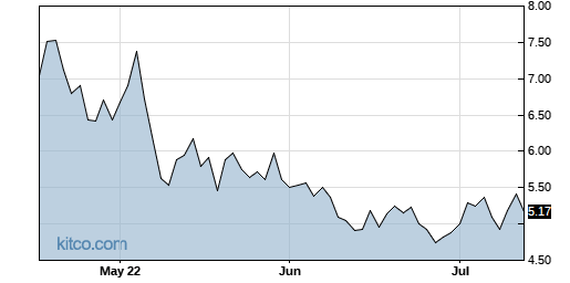 ORGO 3-Month Chart