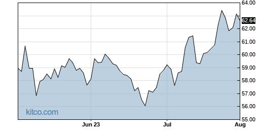 OXY 3-Month Chart