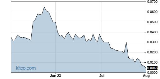 PHOT 3-Month Chart
