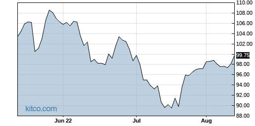 PM 3-Month Chart