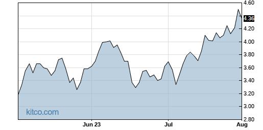 PRTH 3-Month Chart