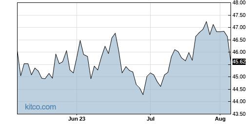 QGEN 3-Month Chart