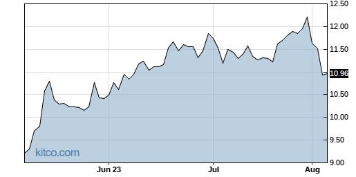 SBS 3-Month Chart