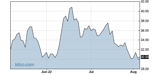 SDOW 3-Month Chart