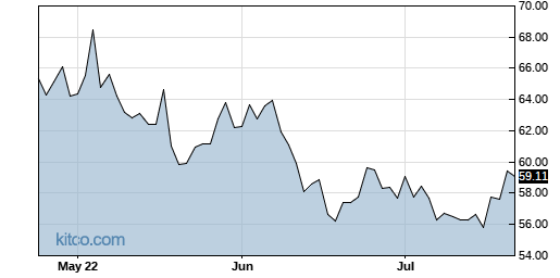 SEE 3-Month Chart