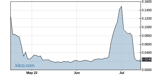 SEII 3-Month Chart
